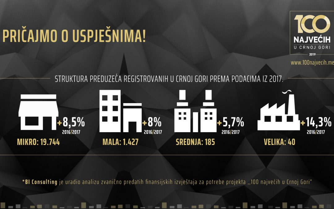 NUMBER OF REGISTERED COMPANIES IN MONTENEGRO INCREASES