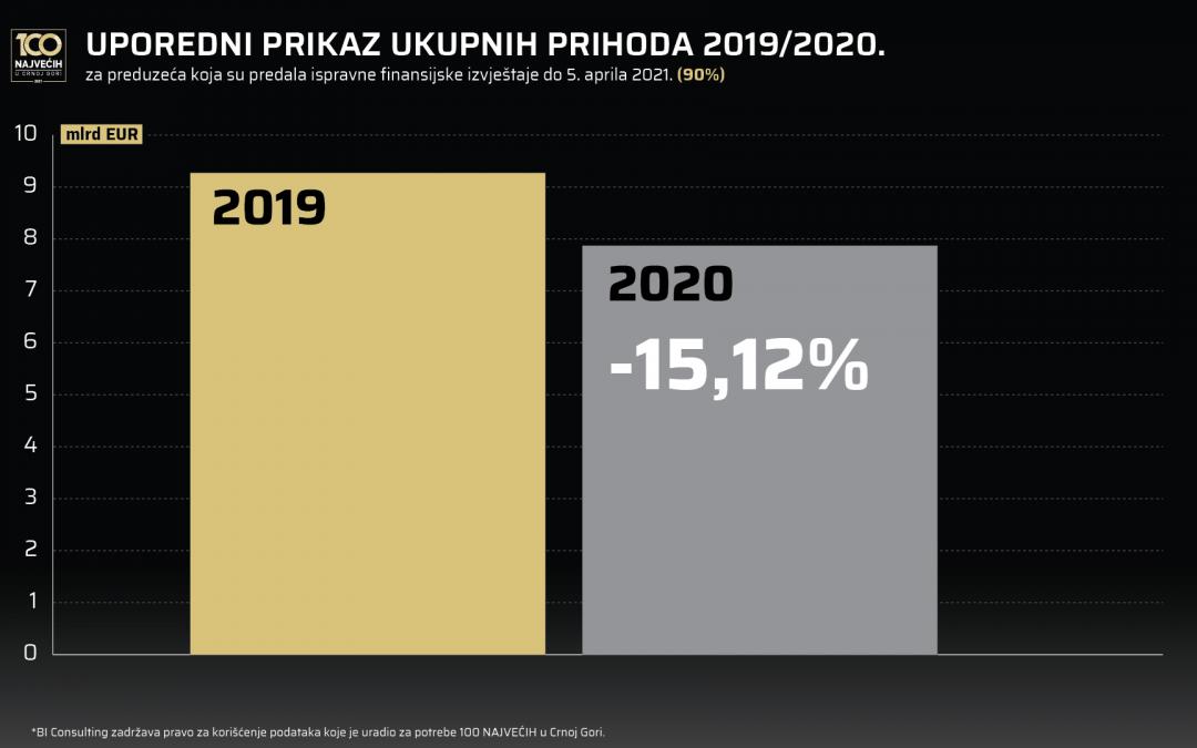 Kvantifikacija uticaja pandemije na poslovne rezultate 2020.